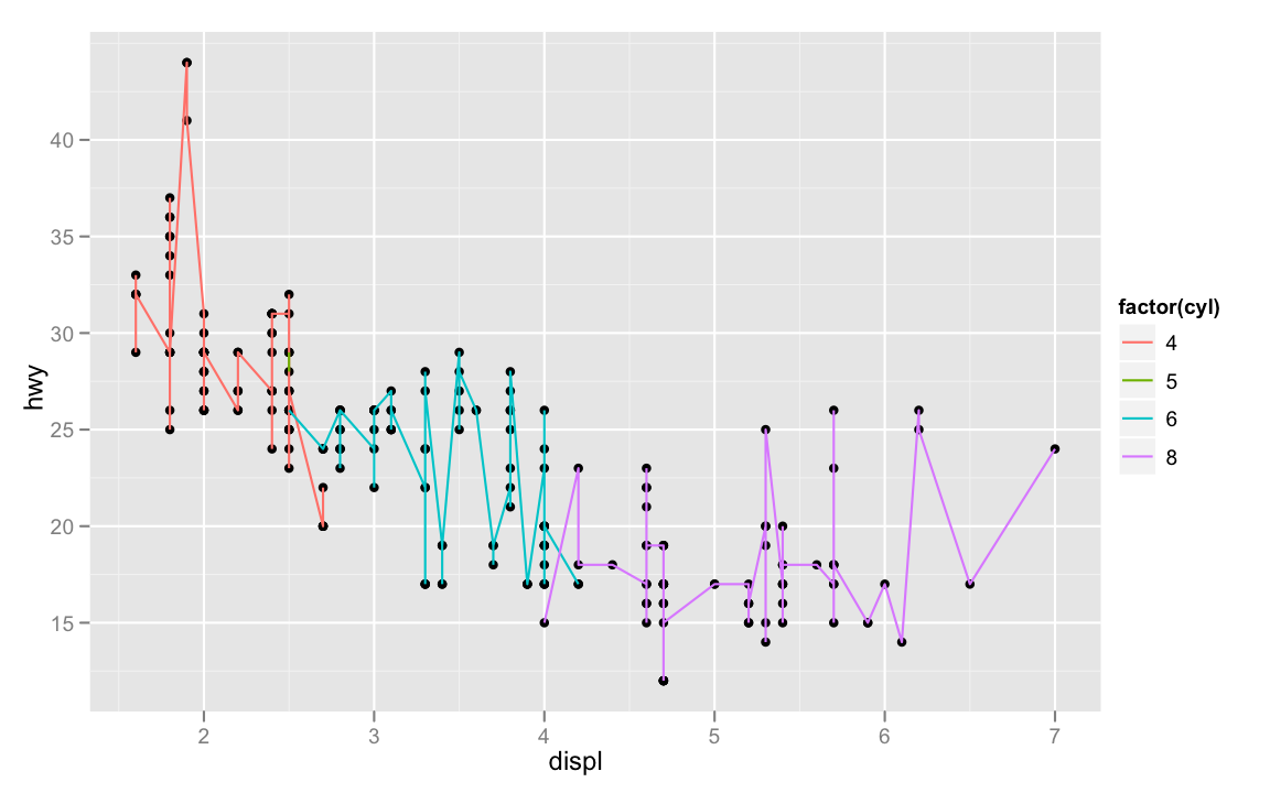 Drawing Lines In R : Summer — r ggplot intro